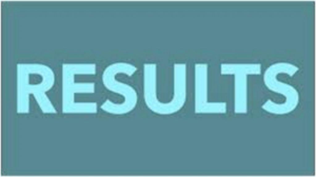 JNVST Result 2020 5th 6th, 9th, 11th, नवोदय रिजल्ट २०२० ५थ ८थ ९थ ११थ